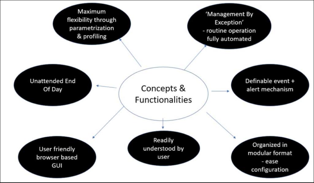 Concepts & Functionalities